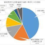 グラフ - 墓地を取得するとき最も重視する事項(横浜市)