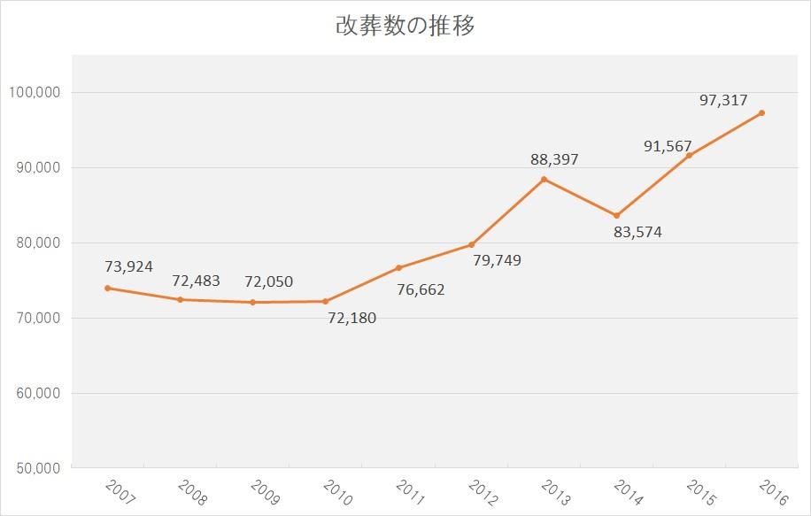 2007-2016年度改葬数の推移グラフ(厚生労働省-衛生行政報告例データより)