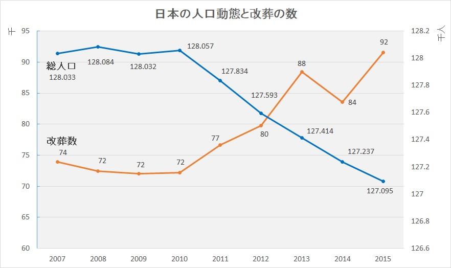 日本の総人口と改葬数の推移グラフ(2007-2015 総務省統計局人口推計データより)